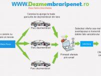 Lansare site dezmembrari auto